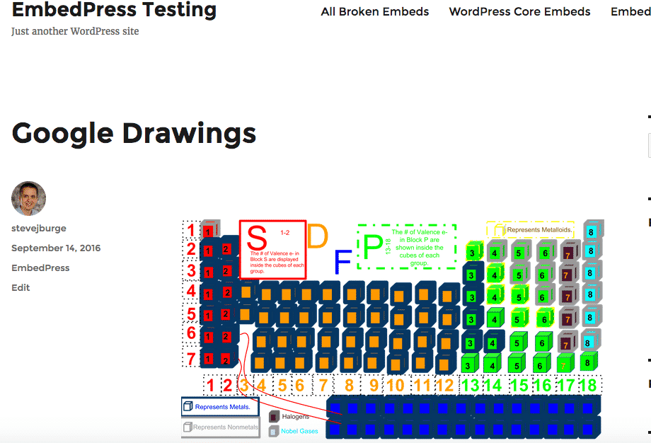 A Google Drawing embed published in a WordPress post